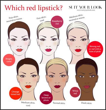 Cara Memilih Warna Lipstik